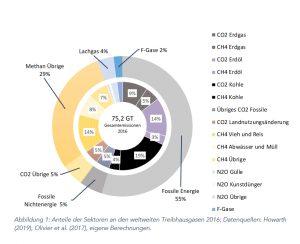 Treibhausgasemissionen