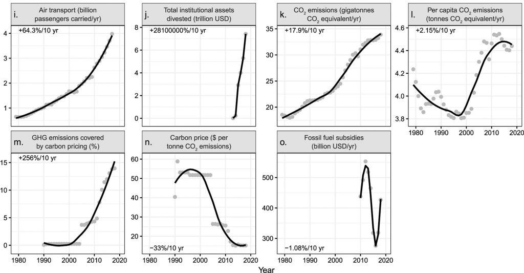 Tabellen Treibhausgas 2